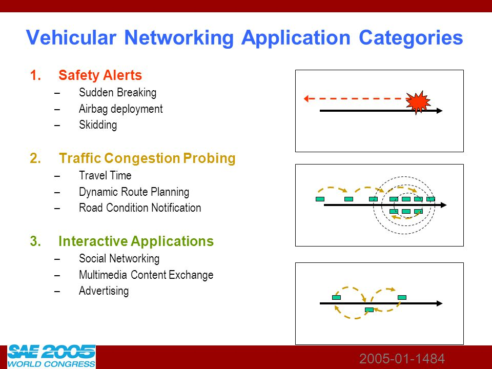 2005-01-1484 Vehicular Networking Application Categories 1.Safety Alerts –Sudden Breaking –Airbag deployment –Skidding 2.Traffic Congestion Probing –T