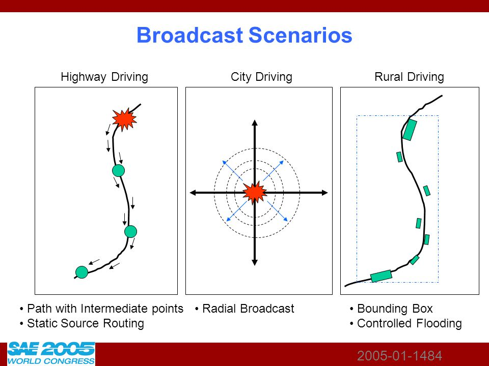2005-01-1484 Broadcast Scenarios Highway Driving City Driving Rural Driving Path with Intermediate points Static Source Routing Radial Broadcast Bound