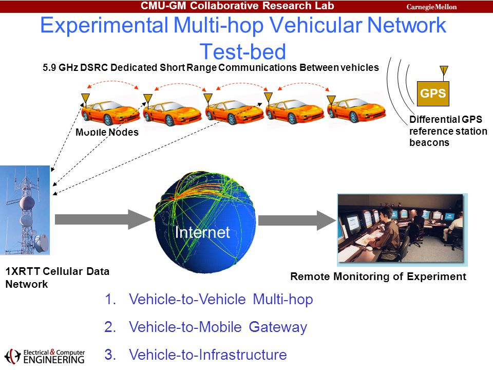 CMU-GM Collaborative Research Lab Experimental Multi-hop Vehicular Network Test-bed Mobile Nodes GPS Differential GPS reference station beacons 1.Vehi