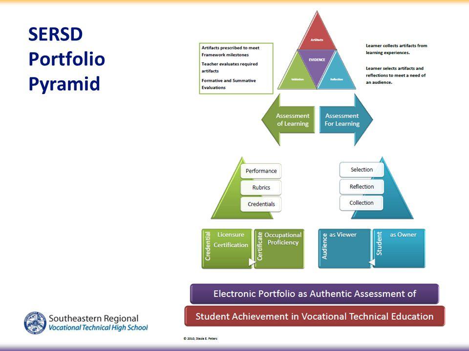 SERSD Portfolio Pyramid
