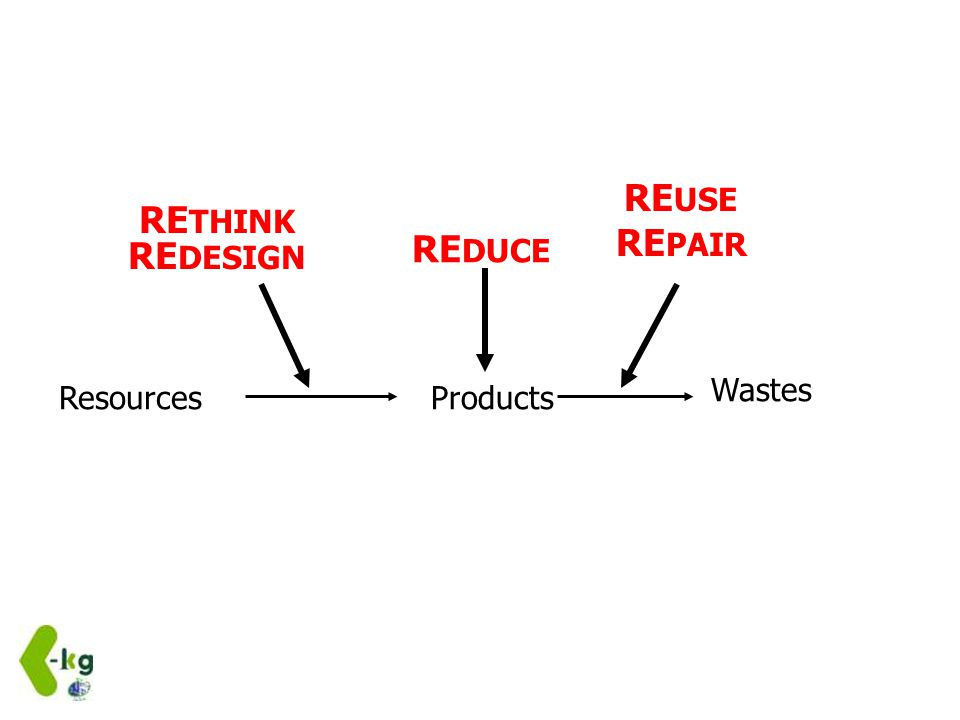 ResourcesProducts Wastes RE USE RE PAIR RE THINK RE DESIGN RE DUCE