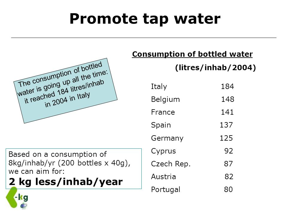 Consumption of bottled water (litres/inhab/2004) Promote tap water The consumption of bottled water is going up all the time: it reached 184 litres/in