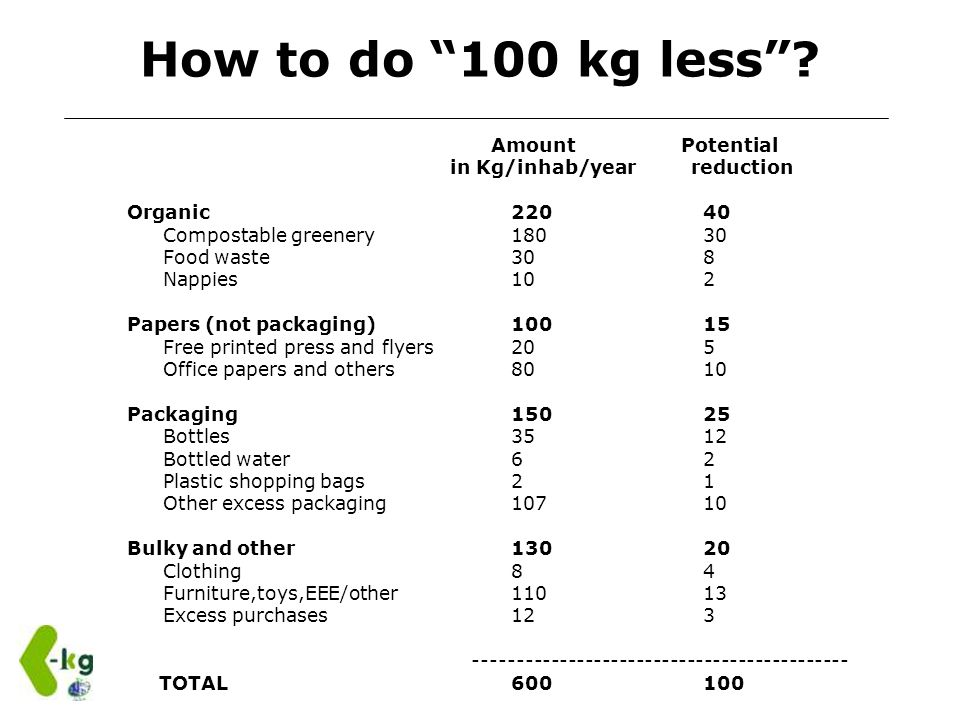 How to do 100 kg less? Amount Potential in Kg/inhab/year reduction Organic22040 Compostable greenery18030 Food waste 308 Nappies 102 Papers (not packa