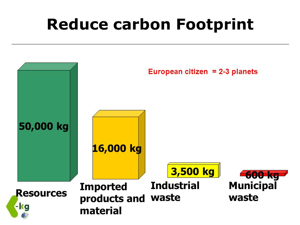 50,000 kg 3,500 kg 600 kg Municipal waste Industrial waste Resources 16,000 kg Imported products and material Reduce carbon Footprint European citizen