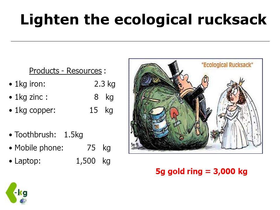 Products - Resources : 1kg iron: 2.3 kg 1kg zinc : 8 kg 1kg copper: 15 kg 5g gold ring = 3,000 kg Toothbrush: 1.5kg Mobile phone: 75 kg Laptop: 1,500 kg Lighten the ecological rucksack