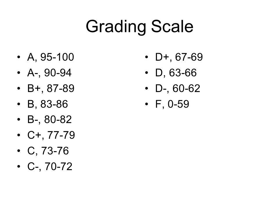Grading Scale A, 95-100 A-, 90-94 B+, 87-89 B, 83-86 B-, 80-82 C+, 77-79 C, 73-76 C-, 70-72 D+, 67-69 D, 63-66 D-, 60-62 F, 0-59