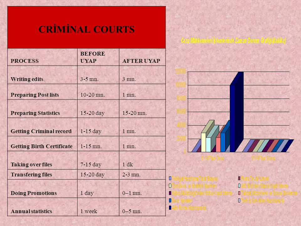 CRİMİNAL COURTS PROCESS BEFORE UYAPAFTER UYAP Writing edits3-5 mn.3 mn.