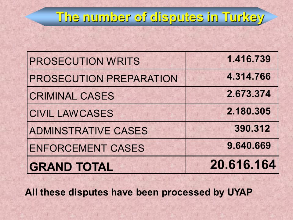 The number of disputes in Turkey All these disputes have been processed by UYAP PROSECUTION WRITS 1.416.739 PROSECUTION PREPARATION 4.314.766 CRIMINAL CASES 2.673.374 CIVIL LAWCASES 2.180.305 ADMINSTRATIVE CASES 390.312 ENFORCEMENT CASES 9.640.669 GRAND TOTAL 20.616.164