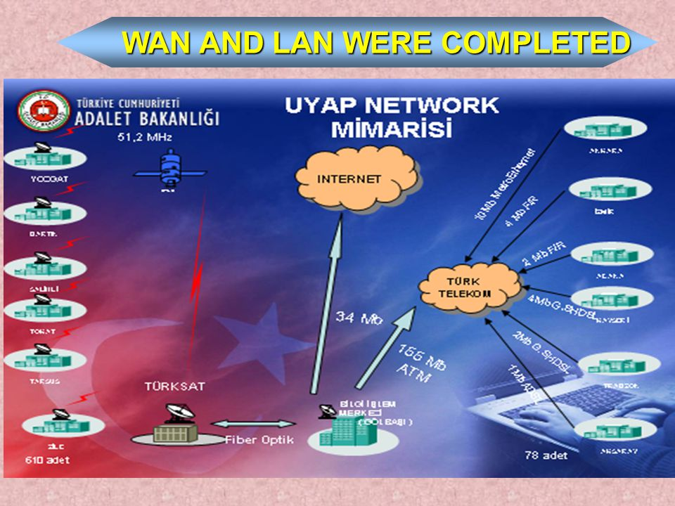 WAN AND LAN WERE COMPLETED