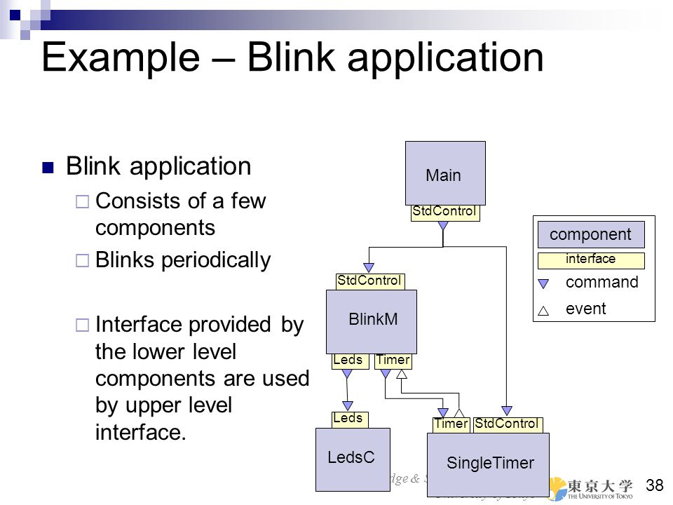 Bridge & Structure Laboratory University of Tokyo 38 Example – Blink application Blink application Consists of a few components Blinks periodically In