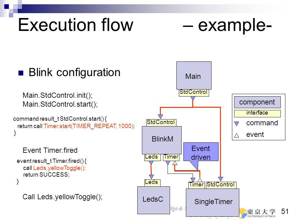Bridge & Structure Laboratory University of Tokyo 51 Execution flow – example- Blink configuration Main StdControl Timer SingleTimer BlinkM StdControl