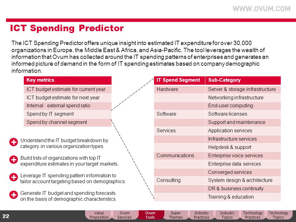 © Copyright Ovum. All rights reserved. Ovum is an Informa business. 22 ICT Spending Predictor The ICT Spending Predictor offers unique insight into es