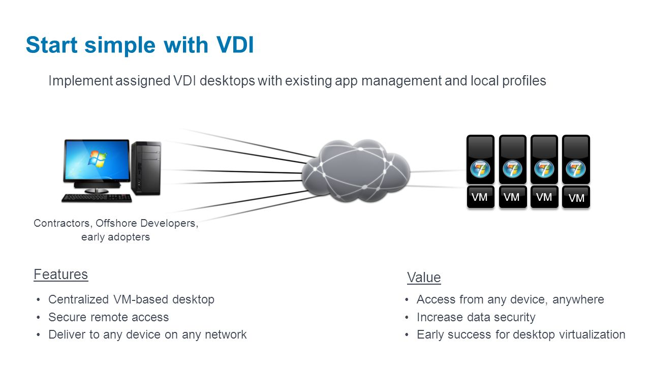 Start simple with VDI Contractors, Offshore Developers, early adopters Implement assigned VDI desktops with existing app management and local profiles Access from any device, anywhere Increase data security Early success for desktop virtualization Value Features Centralized VM-based desktop Secure remote access Deliver to any device on any network