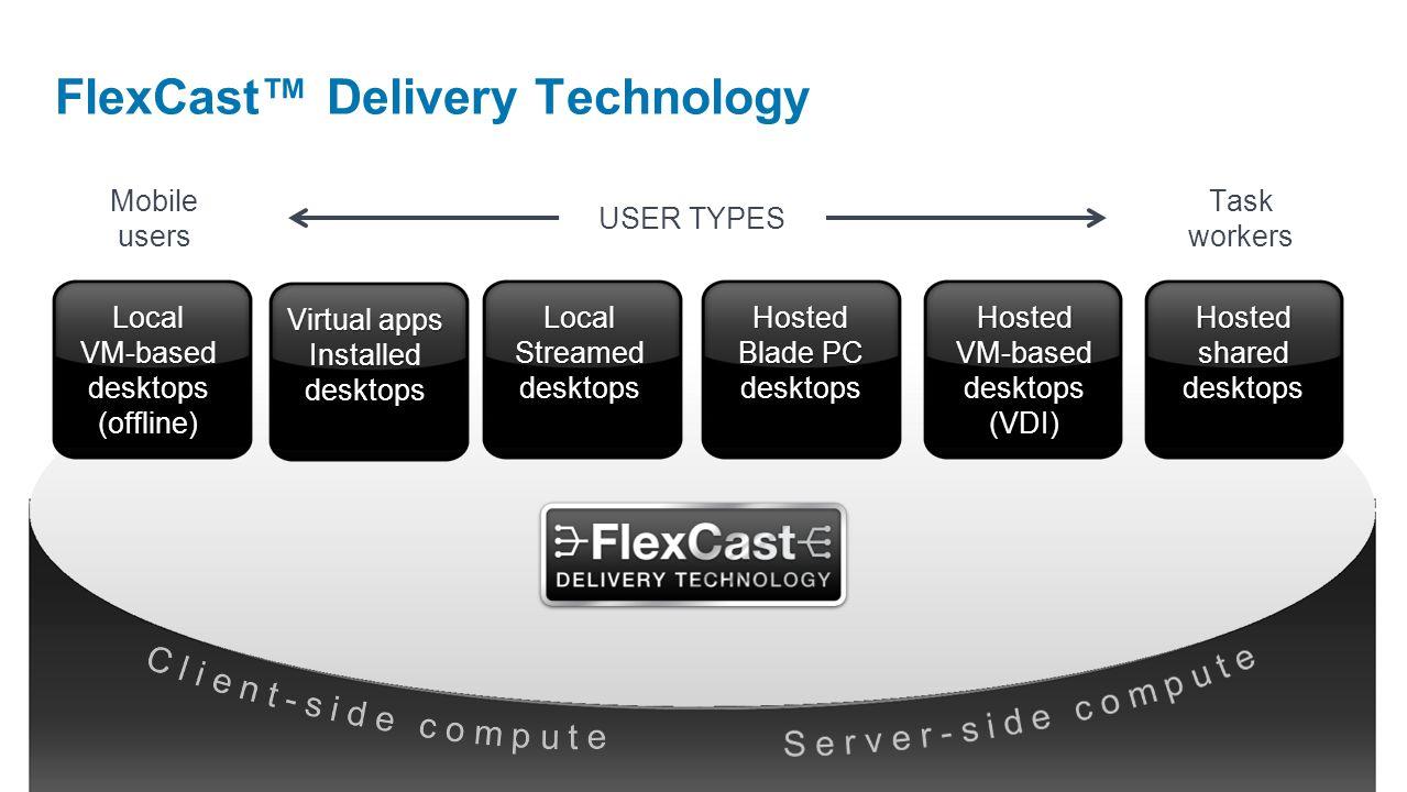 Hosted VM-based desktops (VDI) Local Streamed desktops Hosted Blade PC desktops Hosted shared desktops Local VM-based desktops (offline) USER TYPES Mobile users Task workers Virtual apps Installed desktops FlexCast Delivery Technology