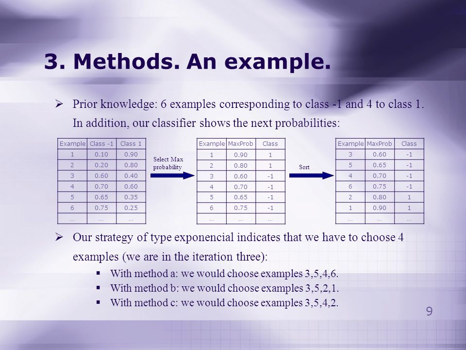 8 3. Methods. How to query examples (a, b or c) For each iteration we sort the examples in increasing ordering of the probabilities of the most probab