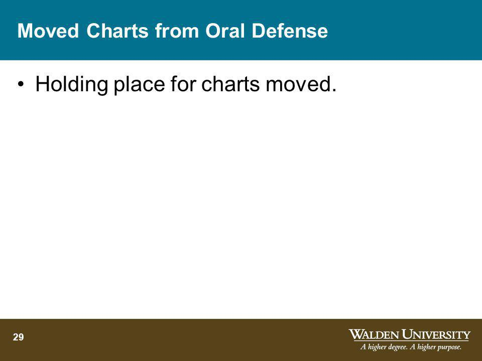 Moved Charts from Oral Defense Holding place for charts moved. 29