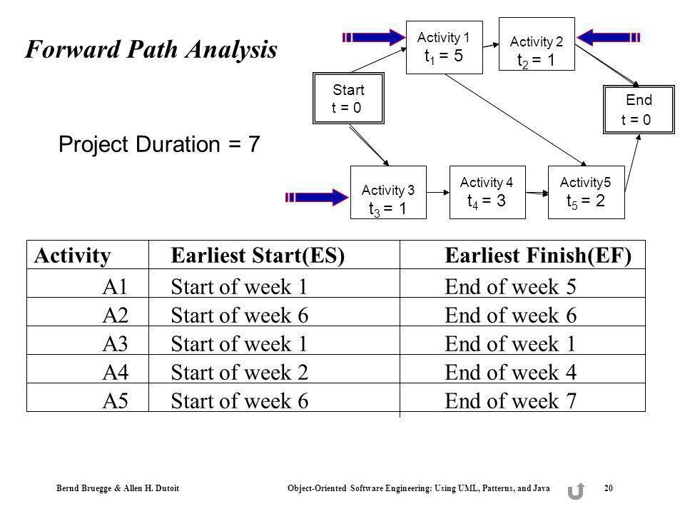Bernd Bruegge & Allen H. Dutoit Object-Oriented Software Engineering: Using UML, Patterns, and Java 20 Forward Path Analysis Activity Earliest Start(E