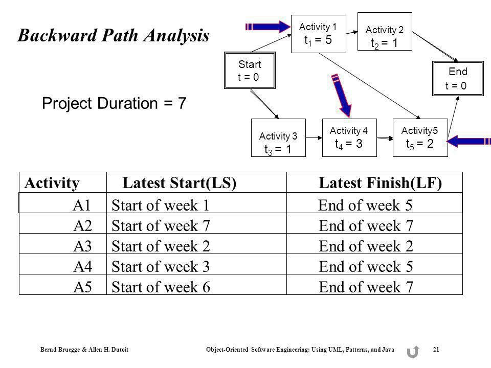Bernd Bruegge & Allen H. Dutoit Object-Oriented Software Engineering: Using UML, Patterns, and Java 21 Backward Path Analysis Activity Latest Start(LS