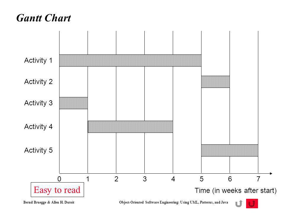 Bernd Bruegge & Allen H. Dutoit Object-Oriented Software Engineering: Using UML, Patterns, and Java 28 Gantt Chart Time (in weeks after start) Activit