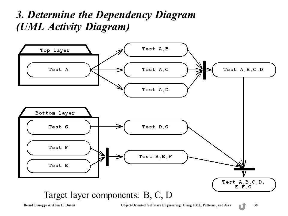 Bernd Bruegge & Allen H. Dutoit Object-Oriented Software Engineering: Using UML, Patterns, and Java 38 3. Determine the Dependency Diagram (UML Activi