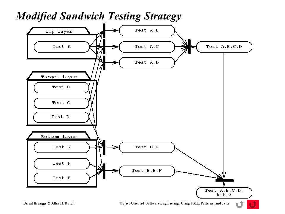 Bernd Bruegge & Allen H. Dutoit Object-Oriented Software Engineering: Using UML, Patterns, and Java 39 Modified Sandwich Testing Strategy