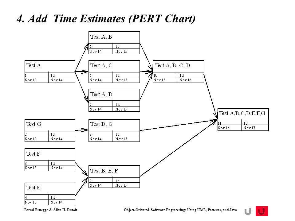 Bernd Bruegge & Allen H. Dutoit Object-Oriented Software Engineering: Using UML, Patterns, and Java 40 4. Add Time Estimates (PERT Chart)