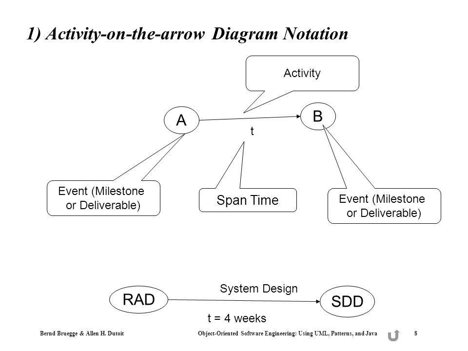 Bernd Bruegge & Allen H. Dutoit Object-Oriented Software Engineering: Using UML, Patterns, and Java 8 1) Activity-on-the-arrow Diagram Notation A B t