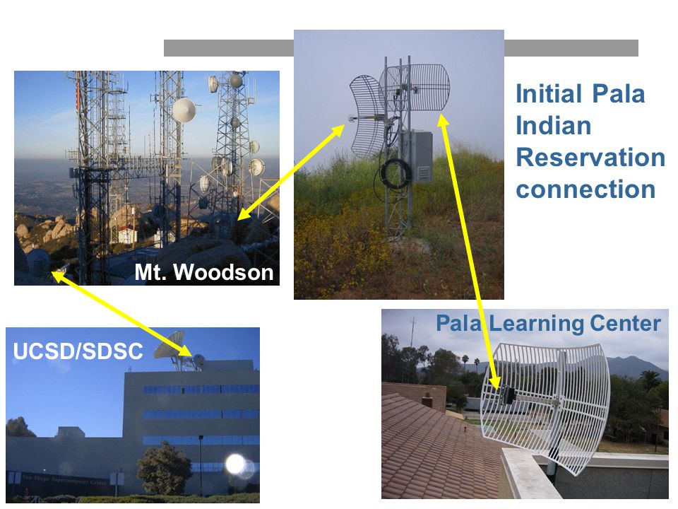 high performance wireless research and education network Initial Pala Indian Reservation connection Mt. Woodson UCSD/SDSC Pala Learning Center Mt. Woo