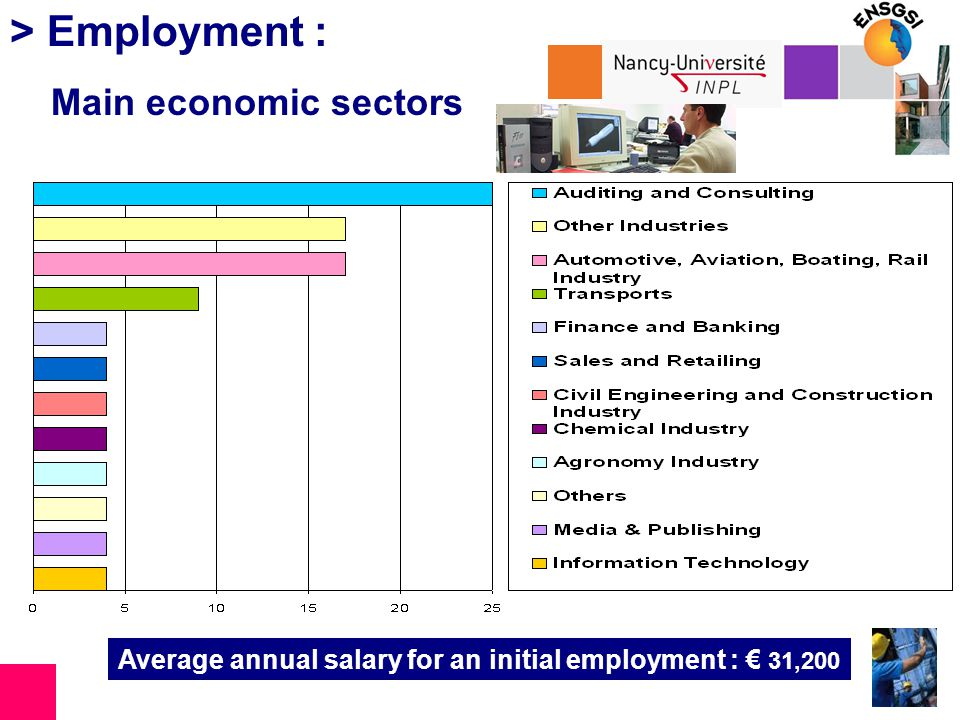 > Employment : Main economic sectors Average annual salary for an initial employment : 31,200
