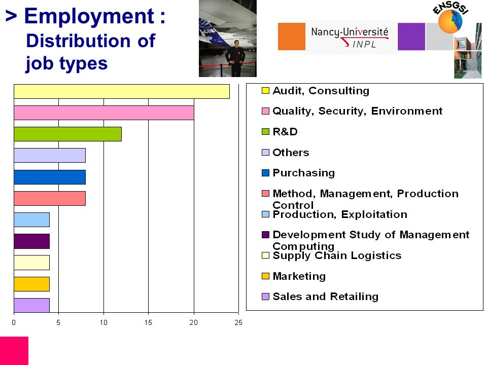> Employment : Distribution of job types
