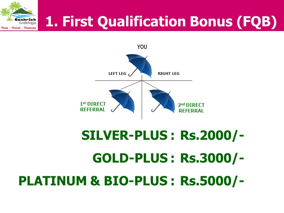 1. First Qualification Bonus (FQB) LEFT LEGRIGHT LEG YOU 1 st DIRECT REFERRAL 2 nd DIRECT REFERRAL SILVER-PLUS : GOLD-PLUS : PLATINUM & BIO-PLUS : Rs.