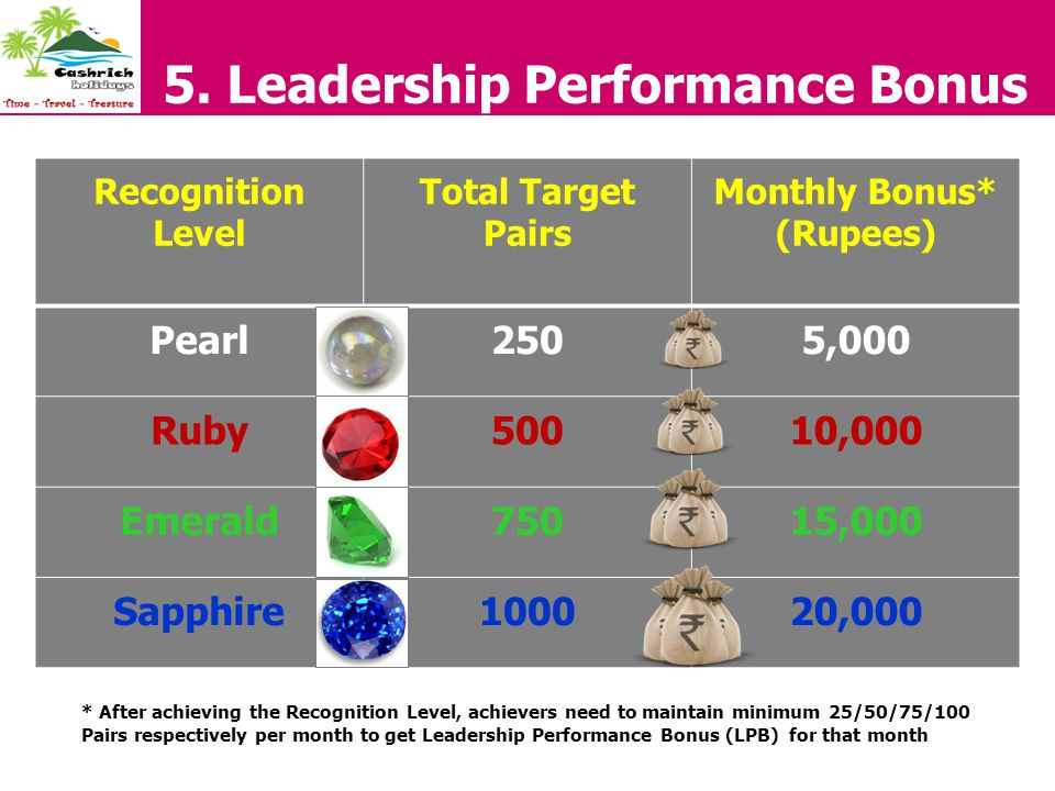 5. Leadership Performance Bonus Recognition Level Total Target Pairs Monthly Bonus* (Rupees) Pearl2505,000 Ruby50010,000 Emerald75015,000 Sapphire1000