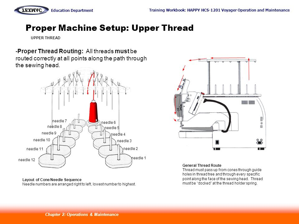 Training Workbook: HAPPY HCS-1201 Voyager Operation and Maintenance Education Department 12 Proper Machine Setup: Upper Thread General Thread Route Thread must pass up from cones through guide holes in thread tree and through every specific point along the face of the sewing head.