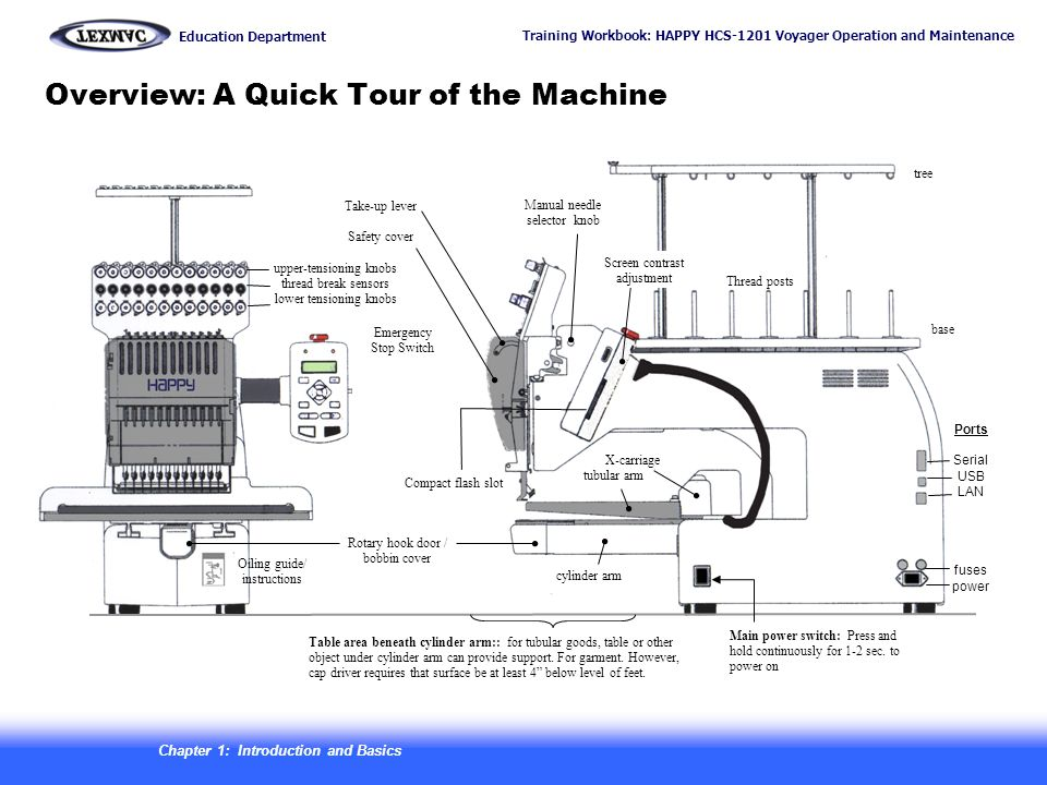 Training Workbook: HAPPY HCS-1201 Voyager Operation and Maintenance Education Department 3 Overview: A Quick Tour of the Machine Ports Serial USB LAN fuses power base tree Emergency Stop Switch upper-tensioning knobs thread break sensors lower tensioning knobs Compact flash slot Main power switch: Press and hold continuously for 1-2 sec.