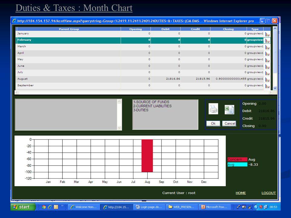 Duties & Taxes : Month Chart