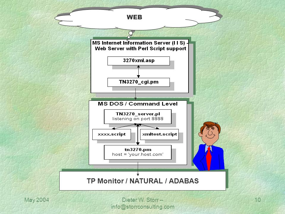May 2004Dieter W. Storr -- info@storrconsulting.com 9 ADABAS WEB Screen Scraper Web Server OPEN Systems NATURAL Presentation Layer (3270) Business Log