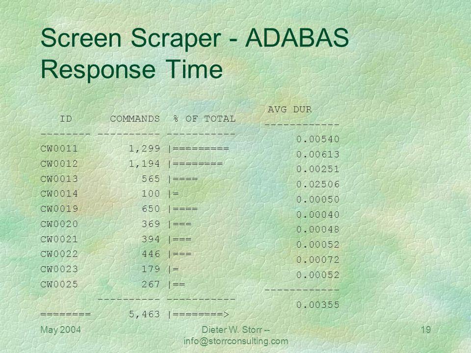 May 2004Dieter W. Storr -- info@storrconsulting.com 18 Screen Scraper Webserver stress tool - http://www.paessler.com/index_eng.html