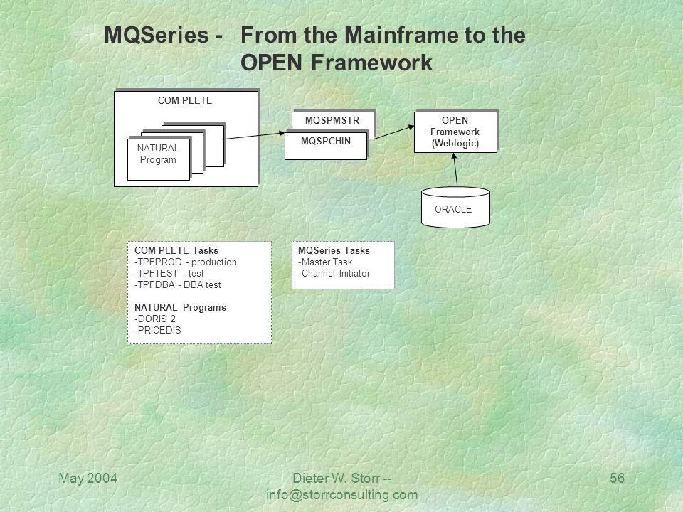 May 2004Dieter W. Storr -- info@storrconsulting.com 55 OPEN Framework (Weblogic) JAVA OPEN Framework (Weblogic) JAVA MQSPMSTR MQSPCHIN COM-PLETE NATUR