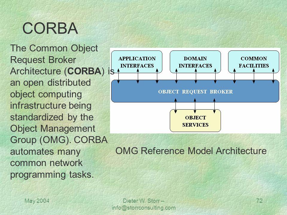 May 2004Dieter W. Storr -- info@storrconsulting.com 71 Source: http://www.sis.port.ac.uk/~mab/Computing-FrameWork/figs/dcom.gif