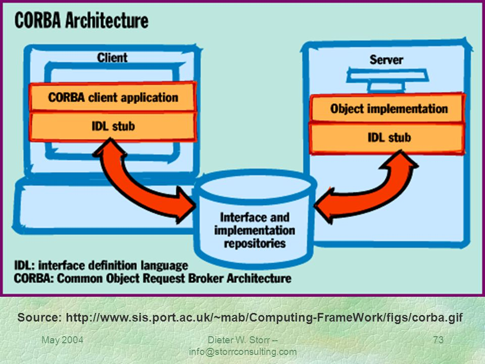May 2004Dieter W. Storr -- info@storrconsulting.com 72 OMG Reference Model Architecture The Common Object Request Broker Architecture (CORBA) is an op
