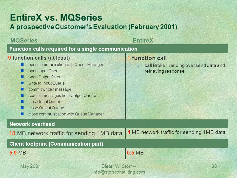 May 2004Dieter W. Storr -- info@storrconsulting.com 87 EntireX - Performance Figures Software AG internal EntireX Benchmark on NT 424 Broker calls per
