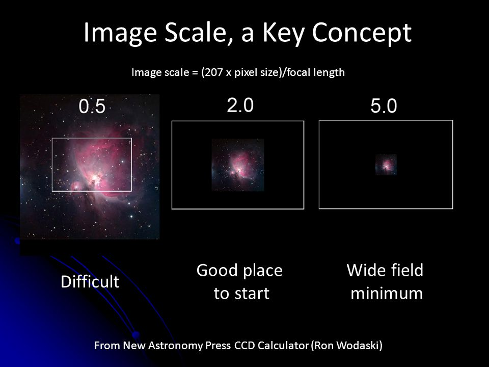 Image Scale, a Key Concept From New Astronomy Press CCD Calculator (Ron Wodaski) Difficult Good place to start Image scale = (207 x pixel size)/focal