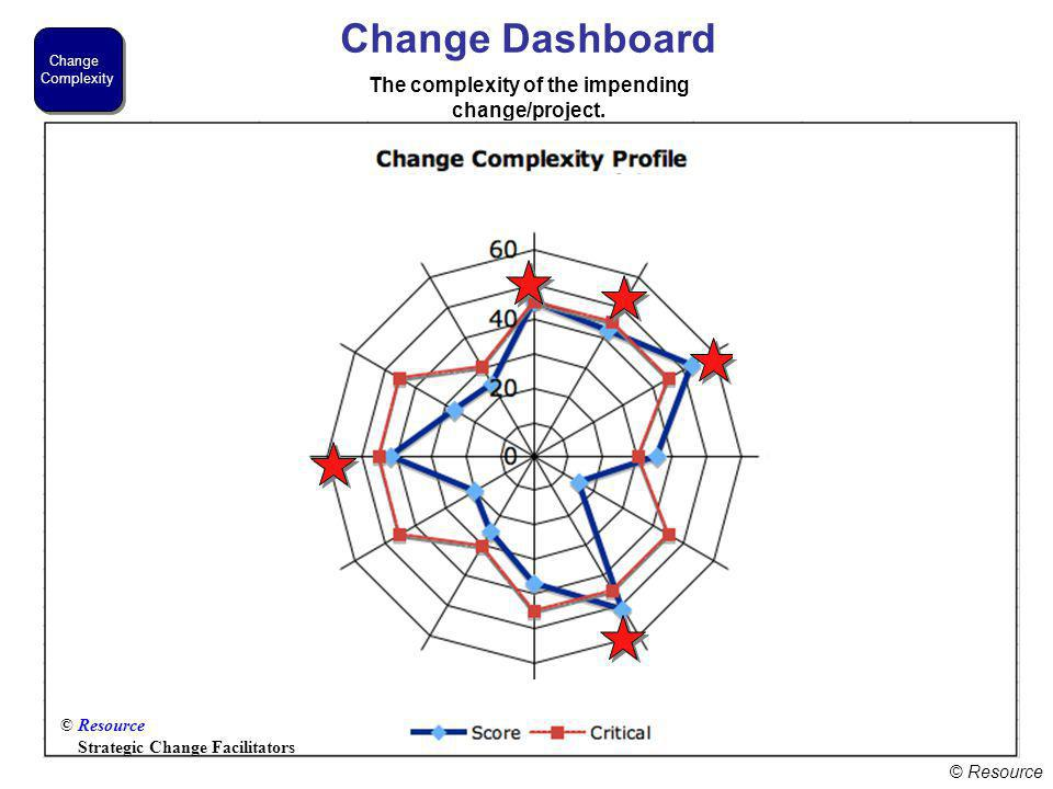© Resource Change Dashboard Change Complexity Change Complexity The complexity of the impending change/project.