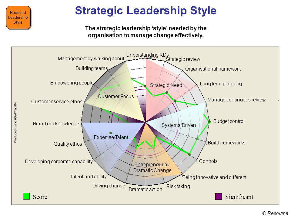 © Resource Strategic Leadership Style Score Significant Required Leadership Style Required Leadership Style The strategic leadership style needed by the organisation to manage change effectively.