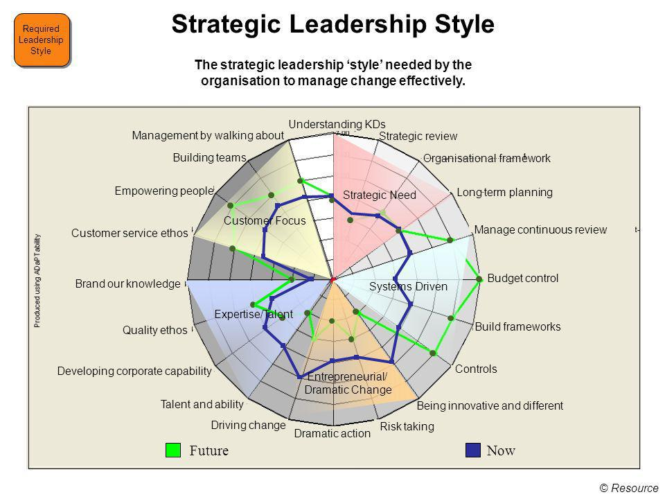 © Resource Strategic Leadership Style Required Leadership Style Required Leadership Style The strategic leadership style needed by the organisation to manage change effectively.