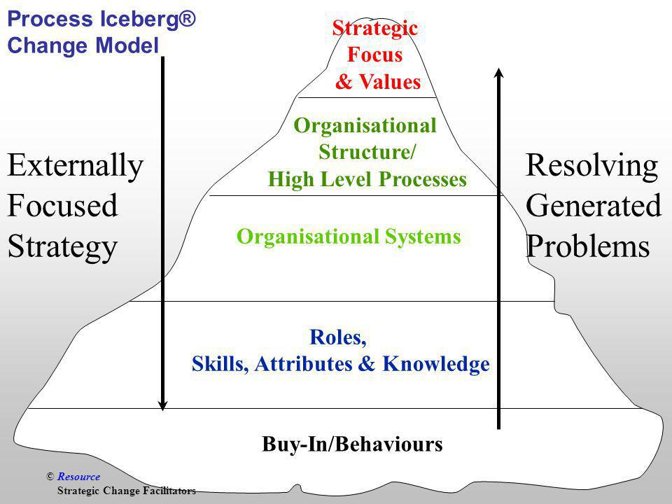 © Resource Buy-In/Behaviours Roles, Skills, Attributes & Knowledge Organisational Systems Organisational Structure/ High Level Processes Strategic Focus & Values Process Iceberg® Change Model © Resource Strategic Change Facilitators Externally Focused Strategy Resolving Generated Problems