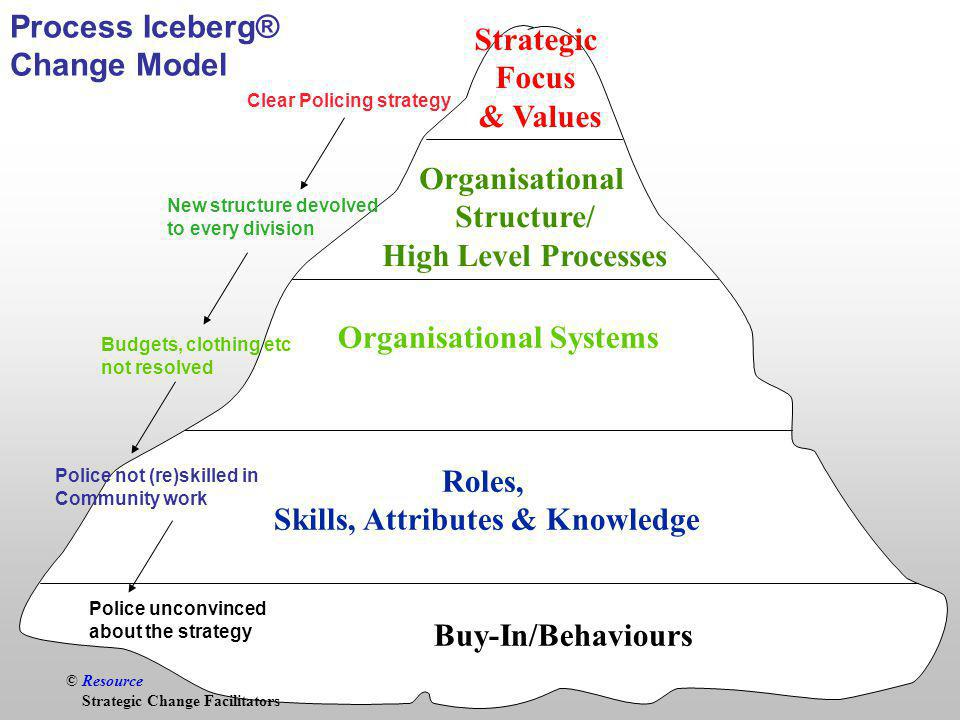 © Resource Buy-In/Behaviours Roles, Skills, Attributes & Knowledge Organisational Systems Strategic Focus & Values Process Iceberg® Change Model © Resource Strategic Change Facilitators Clear Policing strategy New structure devolved to every division Budgets, clothing etc not resolved Police not (re)skilled in Community work Police unconvinced about the strategy Organisational Structure/ High Level Processes