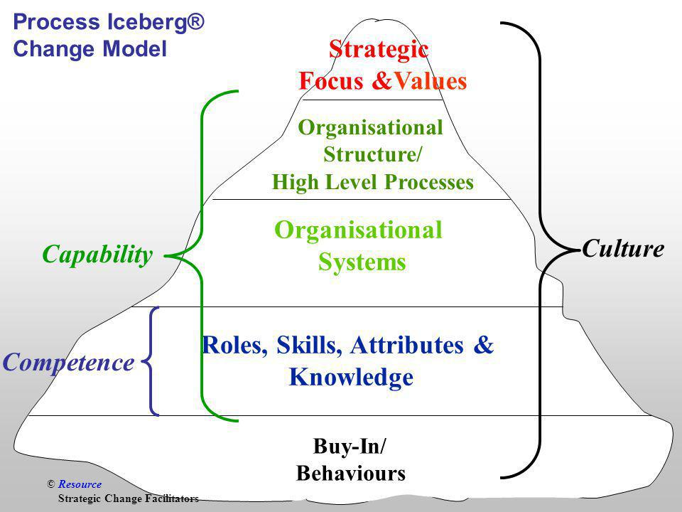 © Resource Roles, Skills, Attributes & Knowledge Organisational Systems Strategic Focus &Values Process Iceberg® Change Model Buy-In/ Behaviours Culture Capability Competence © Resource Strategic Change Facilitators Organisational Structure/ High Level Processes