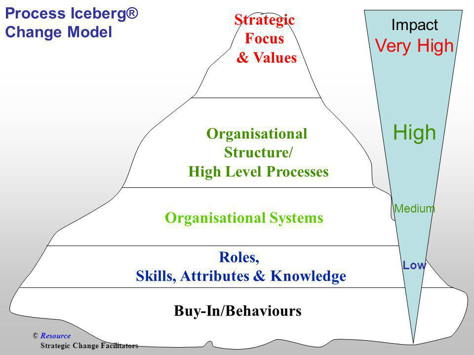 © Resource Buy-In/Behaviours Roles, Skills, Attributes & Knowledge Organisational Systems Strategic Focus & Values Process Iceberg® Change Model © Resource Strategic Change Facilitators Organisational Structure/ High Level Processes Impact Very High High Medium Low