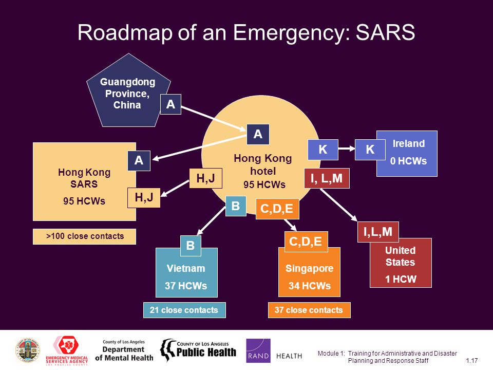 Module 1: Training for Administrative and Disaster Planning and Response Staff1.17 Roadmap of an Emergency: SARS Hong Kong hotel 95 HCWs Guangdong Province, China A A H,J A Hong Kong SARS 95 HCWs >100 close contacts United States 1 HCW I, L,M K Ireland 0 HCWs K 37 close contacts Singapore 34 HCWs C,D,E B B Vietnam 37 HCWs 21 close contacts